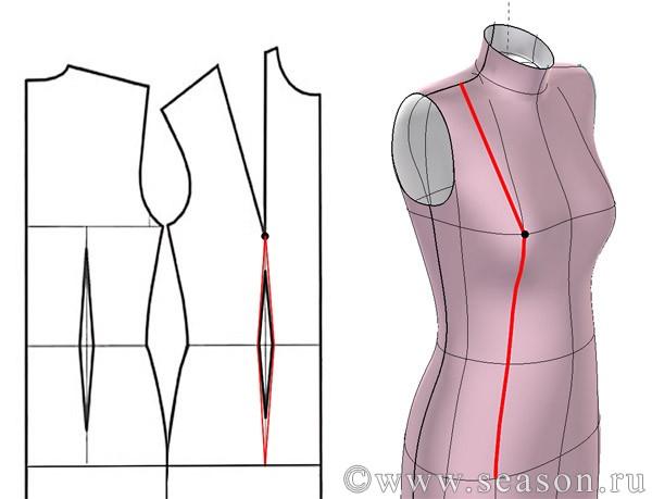 Вытачки для груди на платье